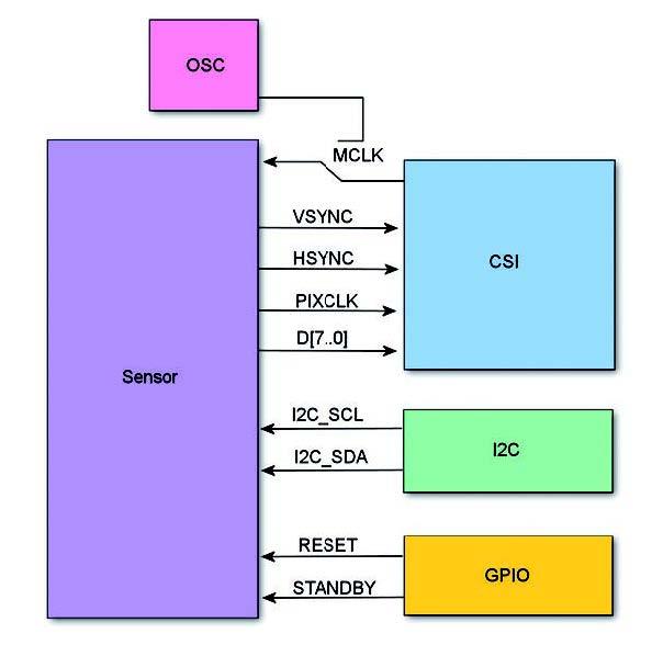 Figura 4: connessione tra i.MX21 e sensore CMOS.