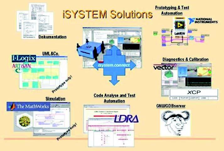 Figura 3: iSystem.
