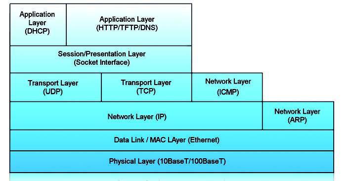 Figura 2: il modello ISO/OSI.