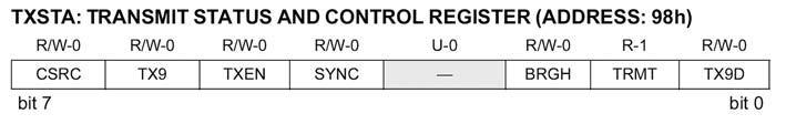 Figura 2: il registro TXSTA