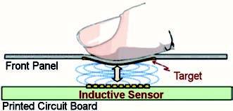 Figura 1: il sensore induttivo