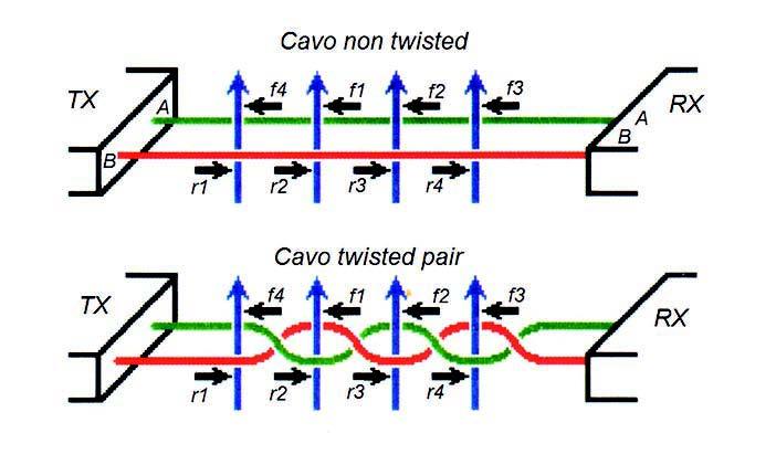 Figura 12: immunità del cavo twisted-pair nei confronti dei disturbi.