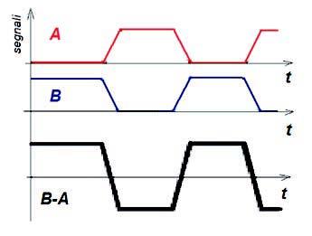 Figura 3: l'informazione in una trasmissione differenziale è associata alla differenza tra le tensioni sui terminali in uscita del driver (B-A).