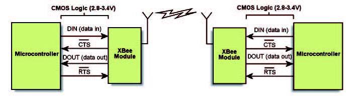 Figura 2: interfacciamento dei moduli XBee.