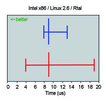 Figura 3: interrupt latency su Intel x86 con Linux 2.6 e RTAI.