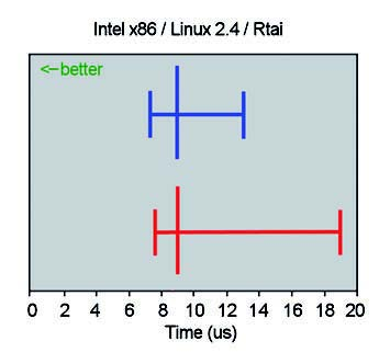 Figura 4: interrupt latency su Intel x86 con Linux 2.4 e RTAI.
