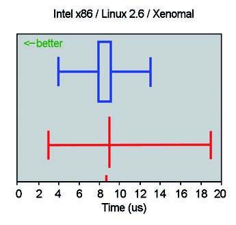 Figura 2: interrupt latency su Intel x86 con Linux 2.6 e Xenomai.