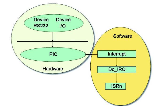 Figura 1: la gestione degli interrupt.