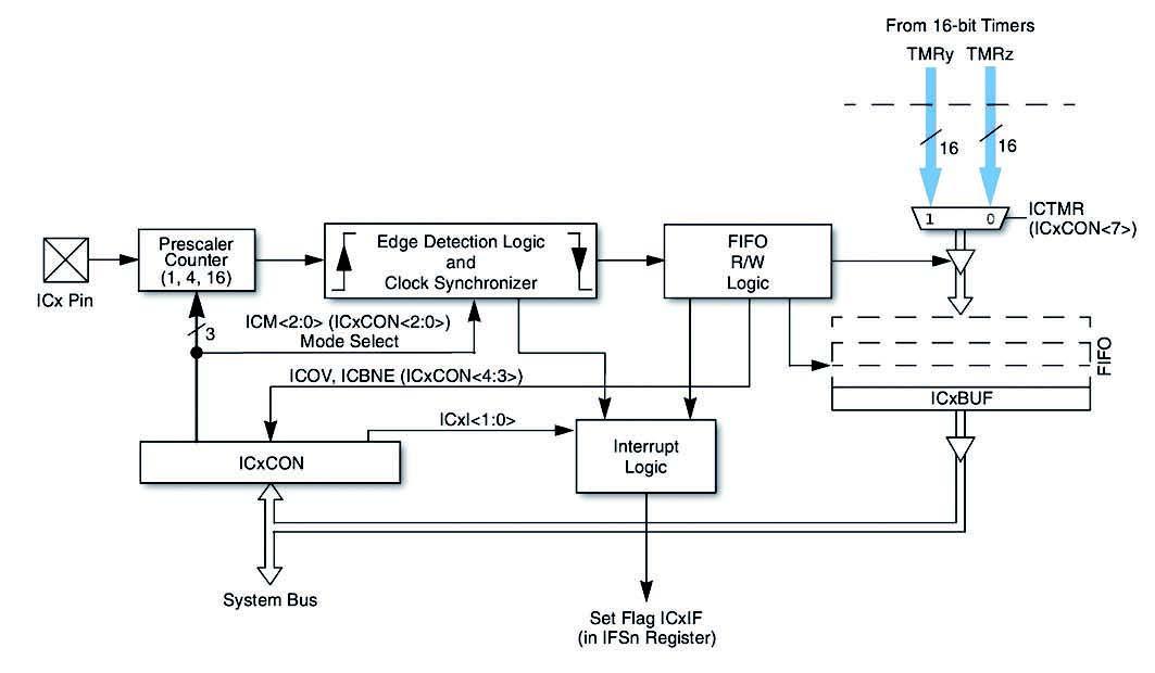 Figura 4: la periferica di Input Capture dei dsPIC33FJ