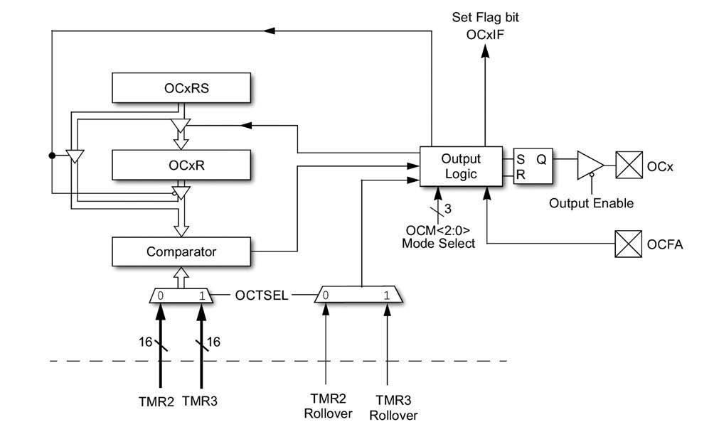Figura 5: la periferica di Output Compare dei PIC24H