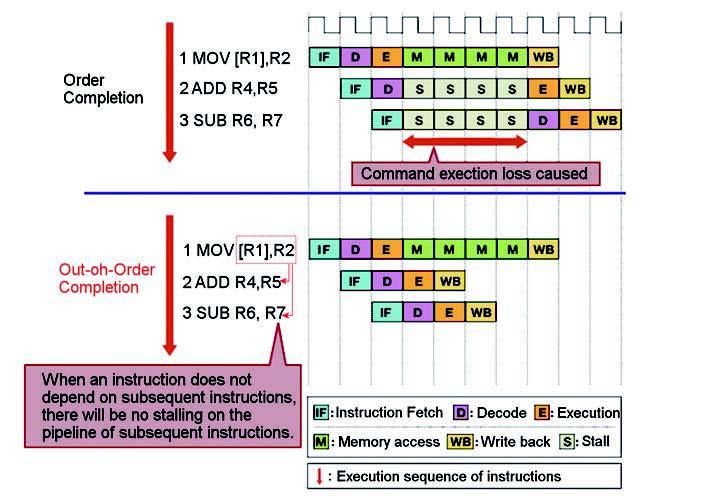 Figura 8: la sequenza Out-of-Order per l'esecuzione di parti di codice non indipendenti.