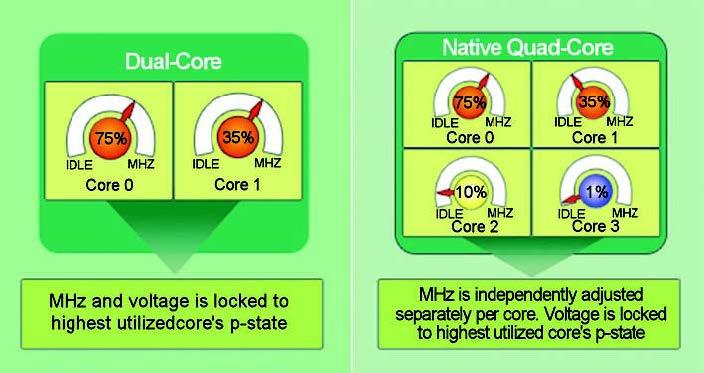 Figura 4: la tecnologia Independent Dynamic Core di AMD che modula la frequenza di lavoro di ciascun nucleo in funzione del tipo di applicazione che il singolo core deve eseguire (Fonte: www.amd.com).