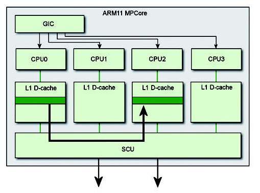 Figura 5: le richieste vengono inoltrate senza passare attraverso la memoria esterna.