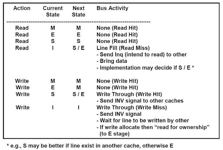 Figura 3: lo stato delle linee nel protocollo MESI.