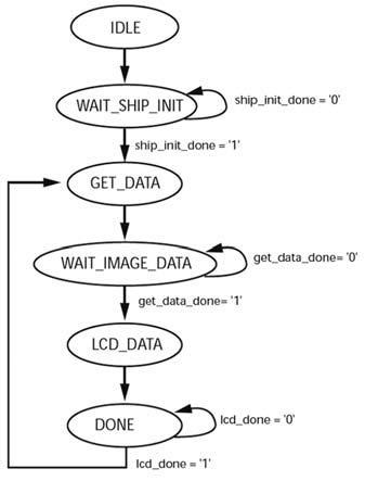 Figura 6: macchina a stati della logica di controllo