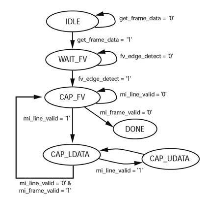 Figura 7: macchina a stati della logica di image grabbing.