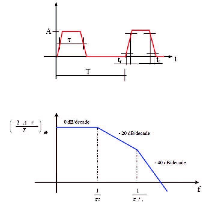Figura 1: maschera dello spettro di ampiezza di un treno di impulsi trapezoidale.