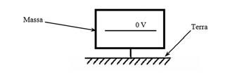 Figura 2: massa, terra e riferimento a 0 volt.