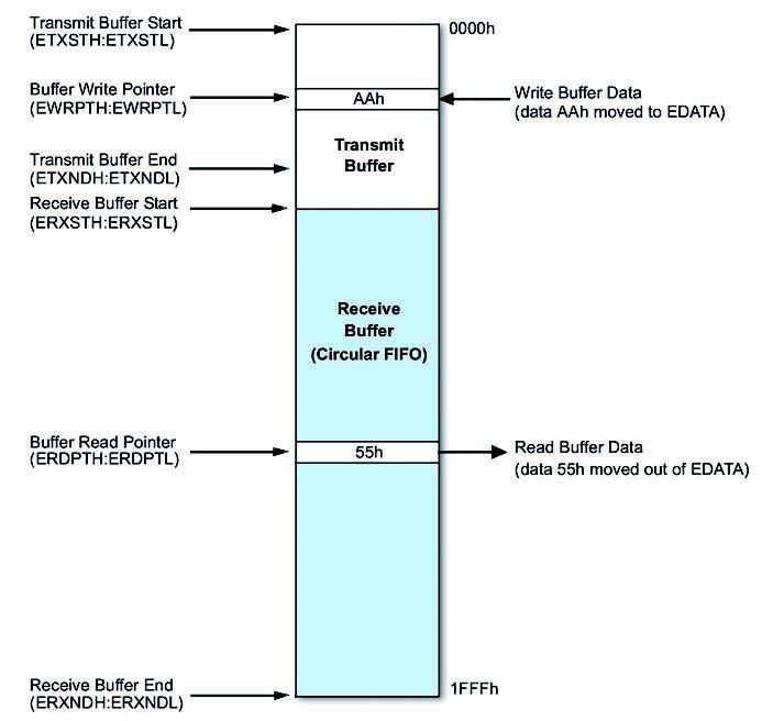 Figura 4: organizzazione dell'Ethernet Buffer.