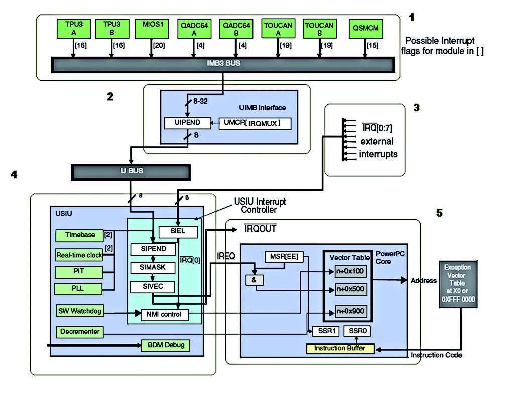 Figura 1: overall MPC555 Interrupt System.