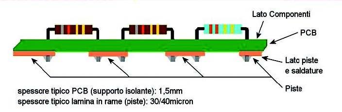 Figura 1: particolare di una scheda monofaccia.