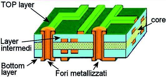 Figura 3: particolare di una scheda multi-layer