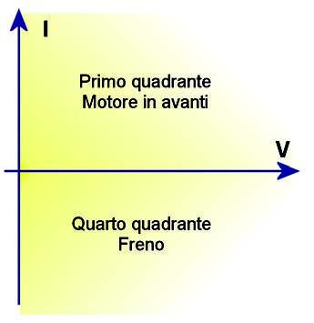 Figura 4: pilotaggio motore a due quadranti.