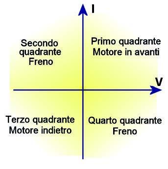 Figura 7: pilotaggio motore a quattro quadranti.