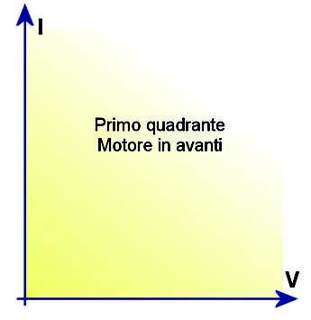 Figura 2: pilotaggio motore nel primo quadrante.