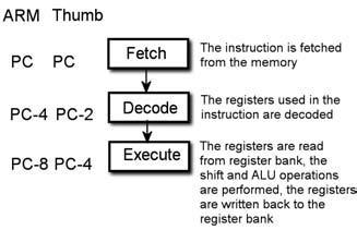 Figura 2: pipeline dell' ARM7TDMI nella configurazione ARM e Thumb