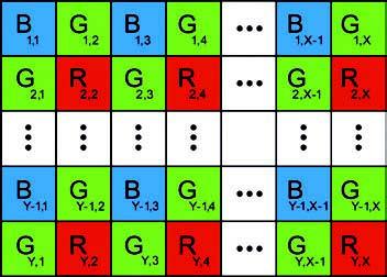 Figura 3: pixel del sensore filtrati con il bayer pattern per un sensore di x colonne e y righe.