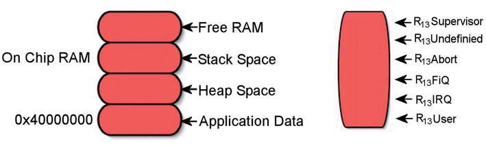 Figura 4: posizionamento delle variabili da parte del compilatore.