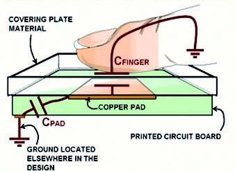 Figura 7: principio della tastiera a sfioramento capacitiva.