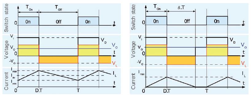 Figura 4: principio di funzionamento di un convertitore buck nelle modalità continua (a) e discontinua (b) (da wikipedia).