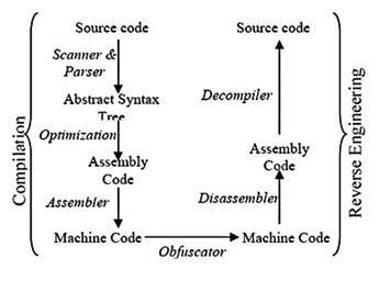 Figura 3: processo di compilazione e decompilazione.