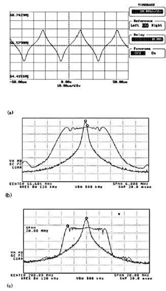 Figura 1:(a) profilo di clock a frequenza 66.666Mhz modulato e riduzione delle EMI per l'armonica fondamentale (b) e per la terza armonica (c).