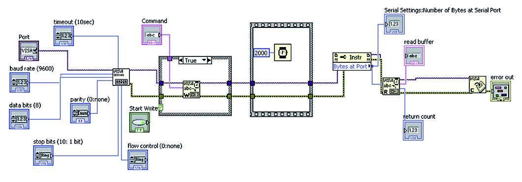 Figura 5: programma Seriale Labview.