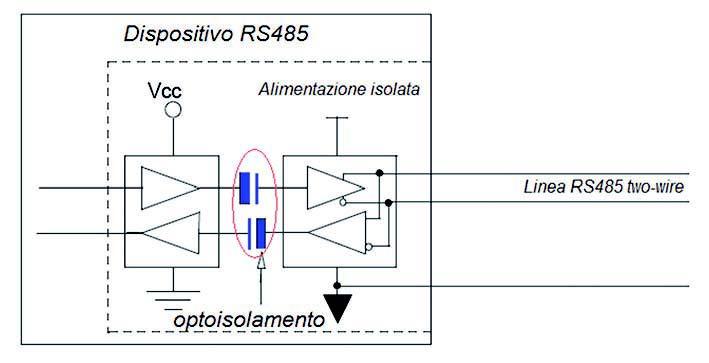 Figura 9: protezione mediante optoisolatori.