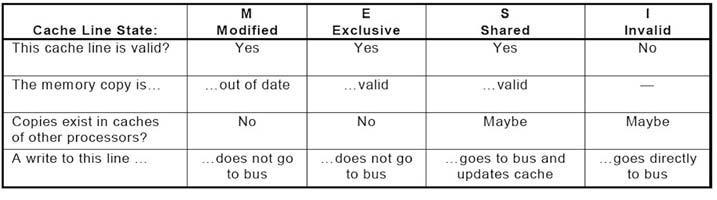 Figura 2: protocollo MESI.