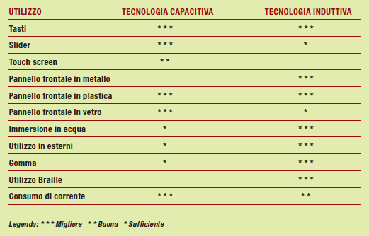 Tabella 1: quale tecnologia utilizzare secondo le esigenze