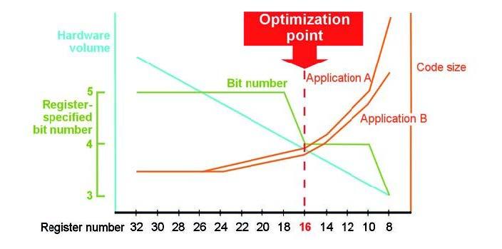 Figura 5: quanto il numero dei registri, con la loro dimensione, incide sulle prestazioni di un microcontrollore.