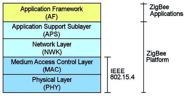 Figura 3: rappresentazione secondo il modello OSI dello stack ZigBee