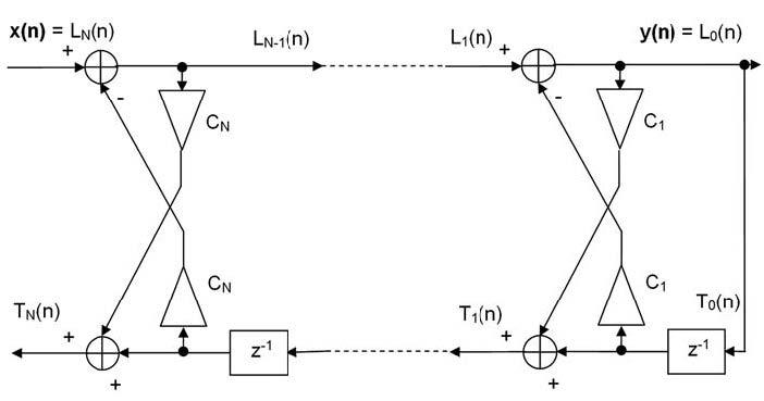 Figura 5: realizzazione Lattice di un filtro IIR.