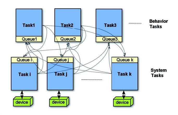 Figura 1: relazioni tra i processi.