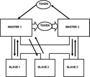 Figura 5: rete con due master.