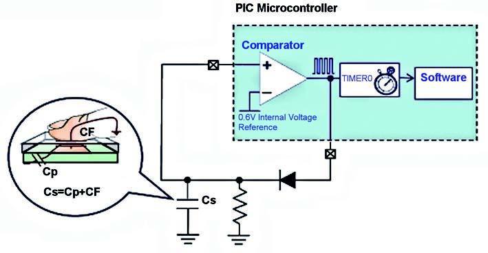 Figura 8: rilevazione della pressione del tasto tramite comparatore.