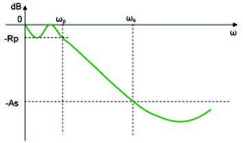 Figura 1: risposta in frequenza normalizzata di un filtro passa-basso.