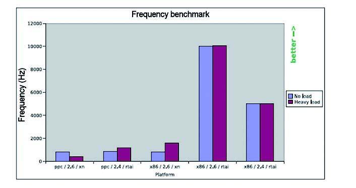 Figura 7: risultato del frequency benchmark.