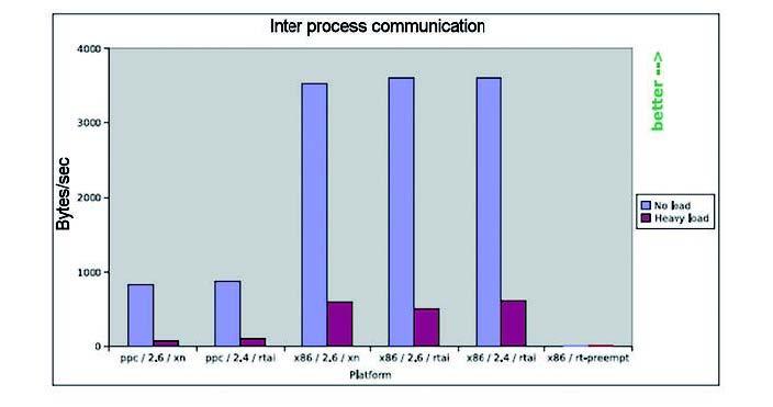Figura 9: risultato del test IPC