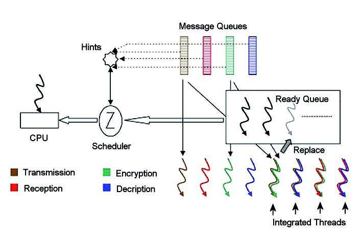 Figura 3: ruolo dello schedulatore.